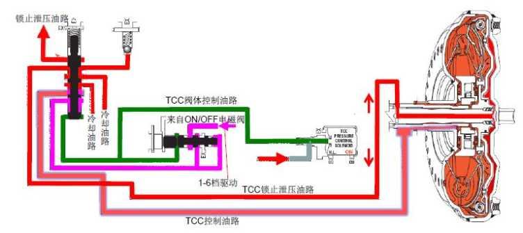 它来自通用经典的gf6系列变速箱,通过一个电磁阀和两个阀体的共同作用图片